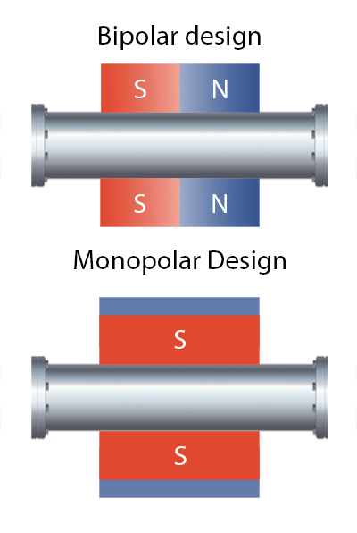 Monopolar and Bipolar Methods of Magnetic Fluid Treatment