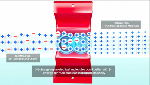 Magnetizer ioninizing fuel for better combustion, less emissions and fuel savings