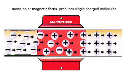 Magnetic field before and after Magnetizer installation