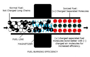 Improved fuel burning efficiency with the use of Magnetizer