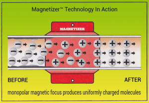 Magnetizer In Action